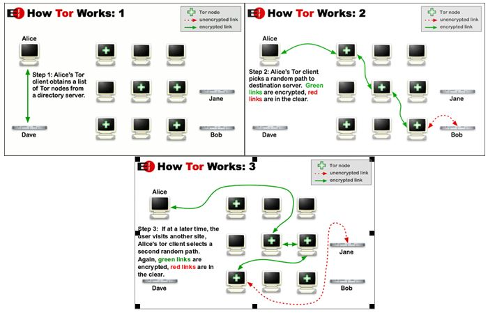 Tor how it workis