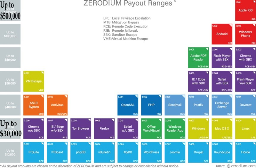 zerodium payout