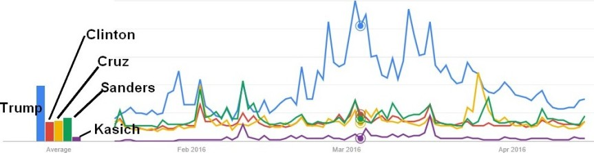 google candidate trends