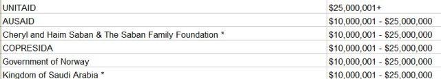 Clinton foundation big donorsJPG