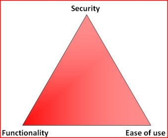 triangle security