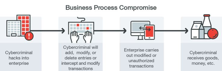 business-process-compromise