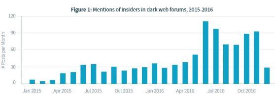 insider-graph