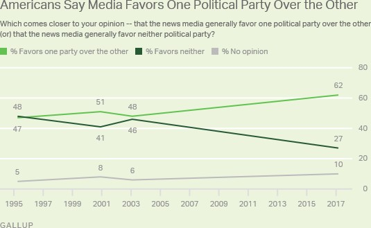 gallup poll media