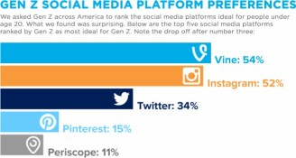genz social media