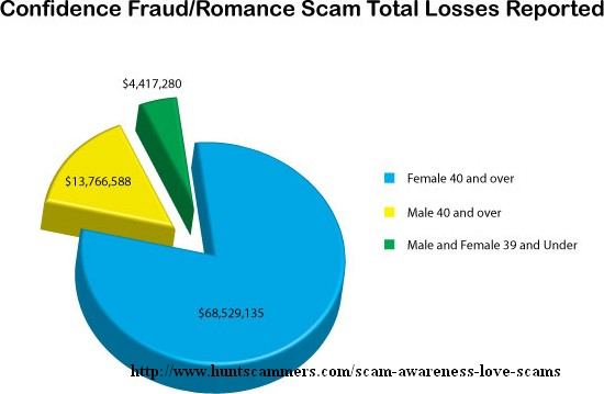 The Most Profitable Scam on the Internet: The Upgraded RomanceScam