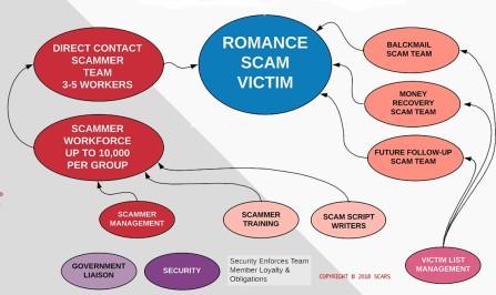 scam infrastructure