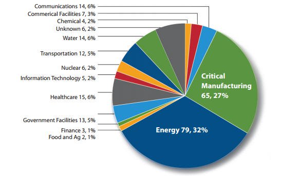 cyber attack sectors