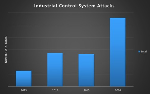 industry attacks