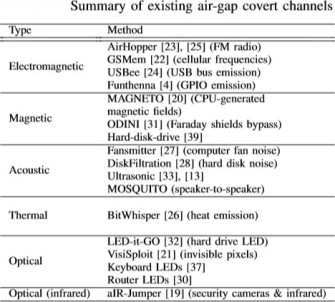 air gapped channels