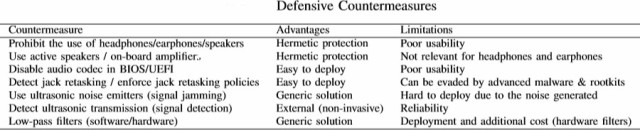 air gapped countermeasures