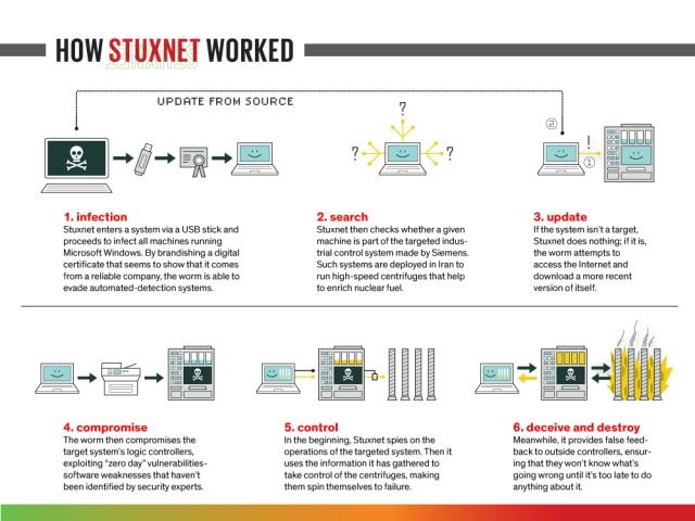 stuxnet-diagram