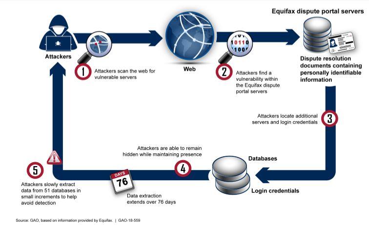 equifax diagram