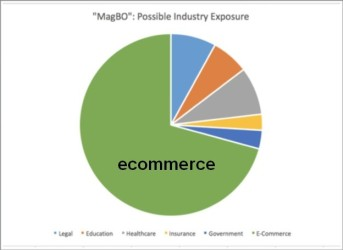 magbo graph