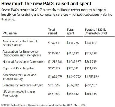 pac spending