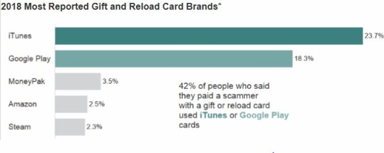 gift card scam sites