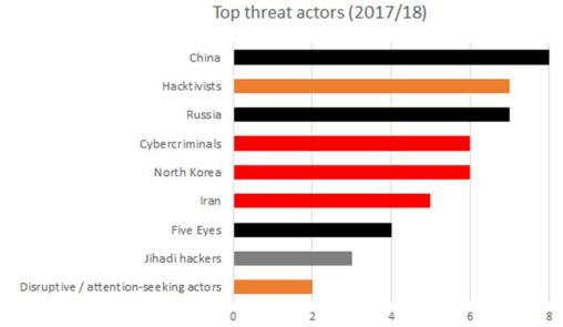 threat actors