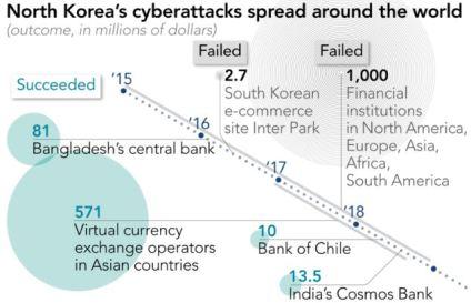 nkorea hacks