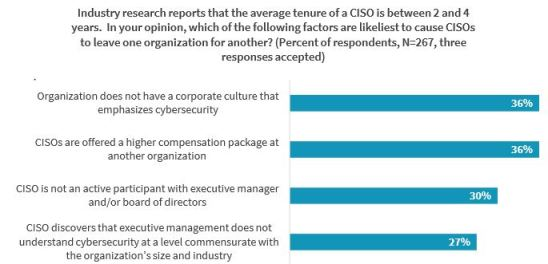 why ciso leaves