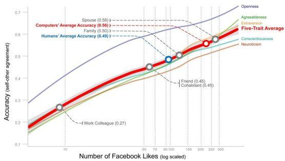 likes graph