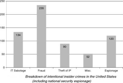 threat graph