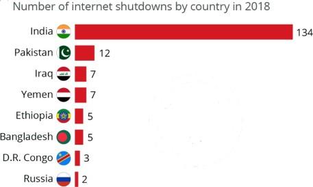 2018 shutdowns